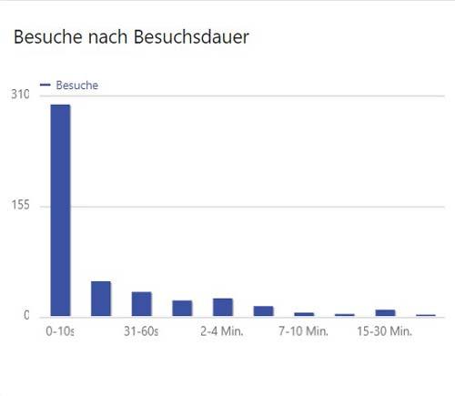 Matomo Graph der die Besuchsdauer einer Website Website zeigt